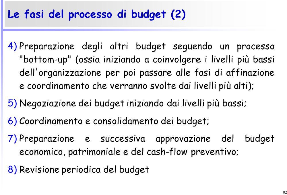 Le fasi del processo di budget (2)