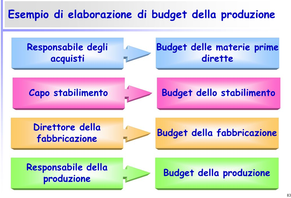 Esempio di elaborazione di budget della produzione