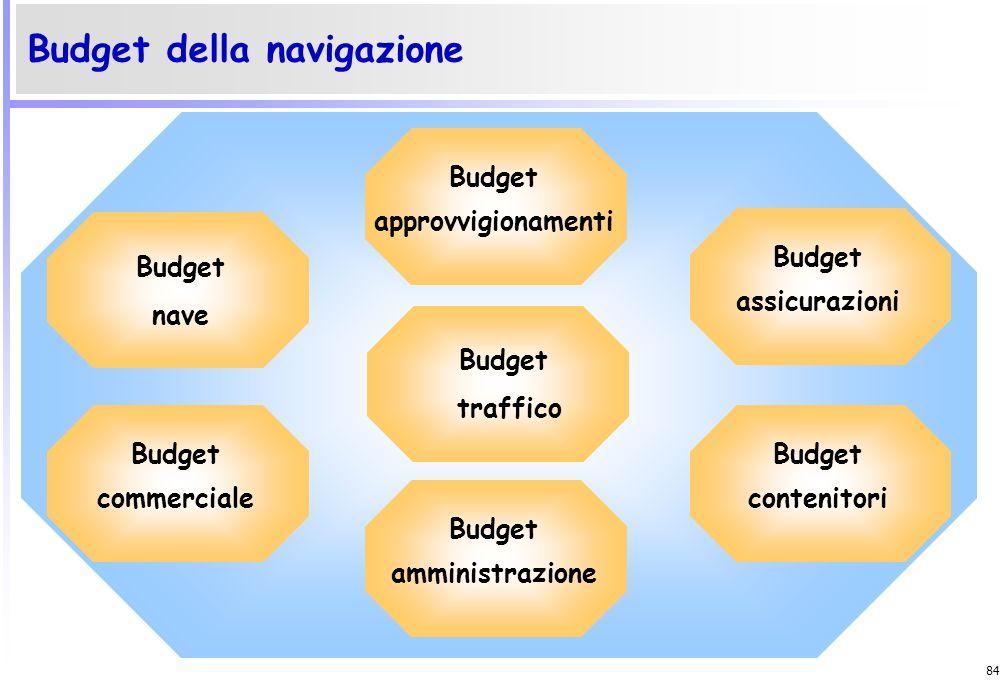 Budget approvvigionamenti Budget amministrazione