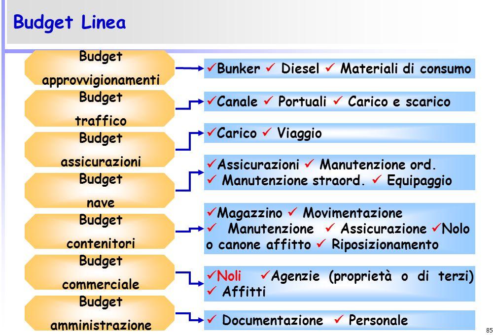 Budget Linea Budget approvvigionamenti