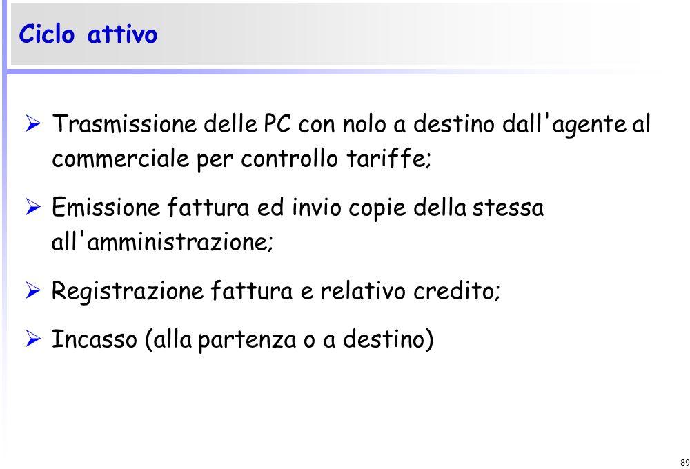 Ciclo attivo Trasmissione delle PC con nolo a destino dall agente al commerciale per controllo tariffe;