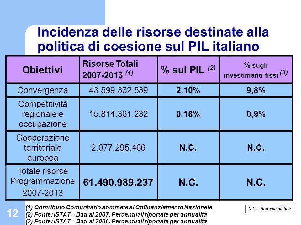 Incidenza delle risorse destinate alla politica di coesione sul PIL italiano