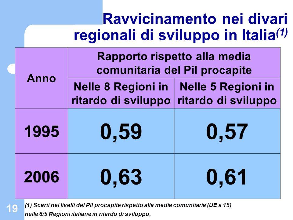 Ravvicinamento nei divari regionali di sviluppo in Italia(1)