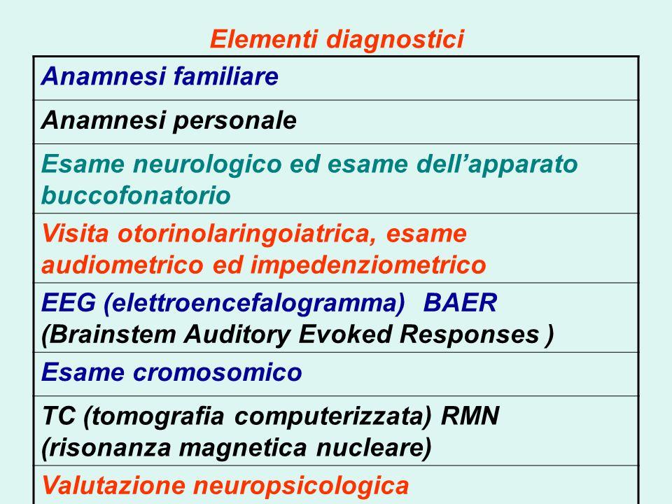 Elementi diagnostici Anamnesi familiare. Anamnesi personale. Esame neurologico ed esame dell'apparato buccofonatorio.