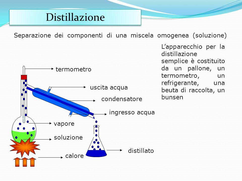 Distillazione Separazione dei componenti di una miscela omogenea (soluzione)