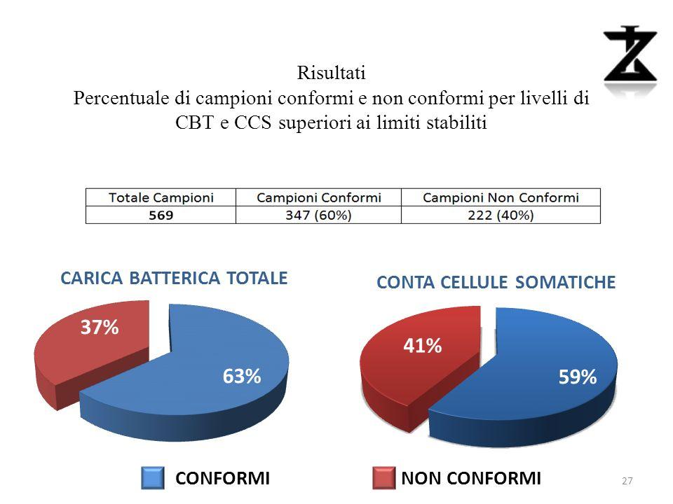 Risultati Percentuale di campioni conformi e non conformi per livelli di CBT e CCS superiori ai limiti stabiliti.