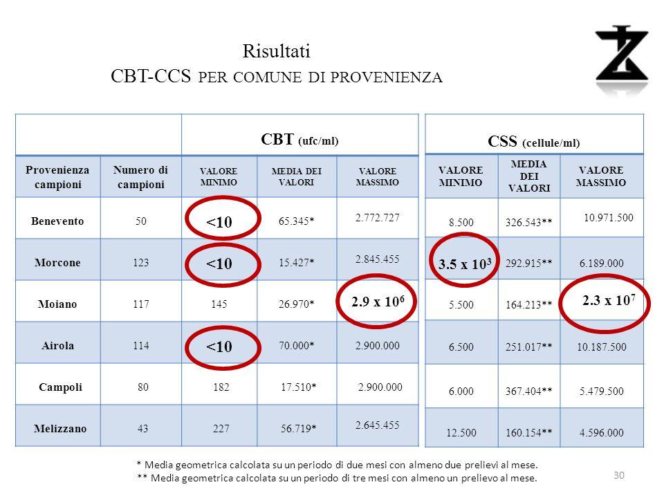 CBT-CCS per comune di provenienza