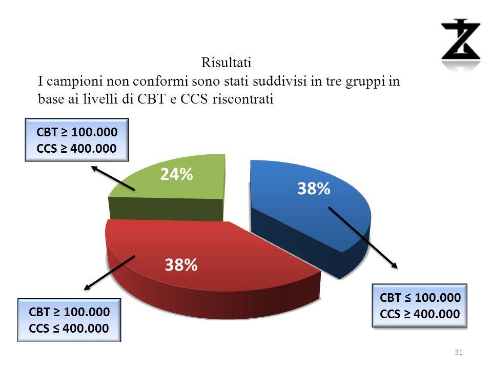 Risultati I campioni non conformi sono stati suddivisi in tre gruppi in base ai livelli di CBT e CCS riscontrati.