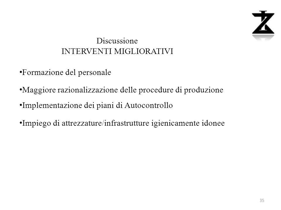 Discussione INTERVENTI MIGLIORATIVI