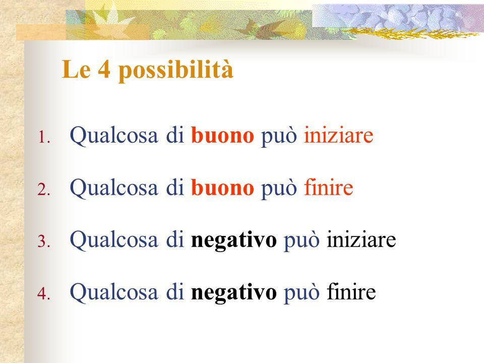 Le 4 possibilità Qualcosa di buono può iniziare