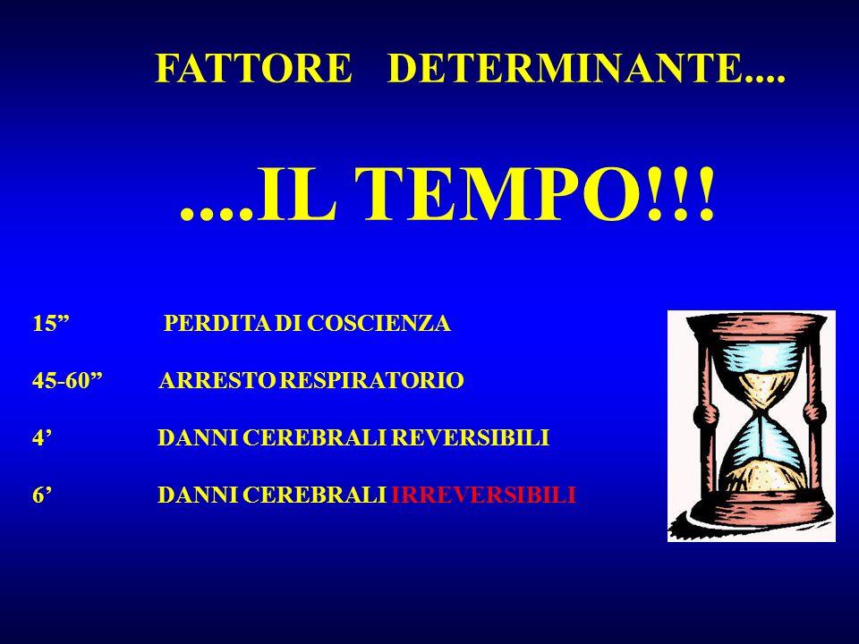 ....IL TEMPO!!! 15 PERDITA DI COSCIENZA 45-60 ARRESTO RESPIRATORIO