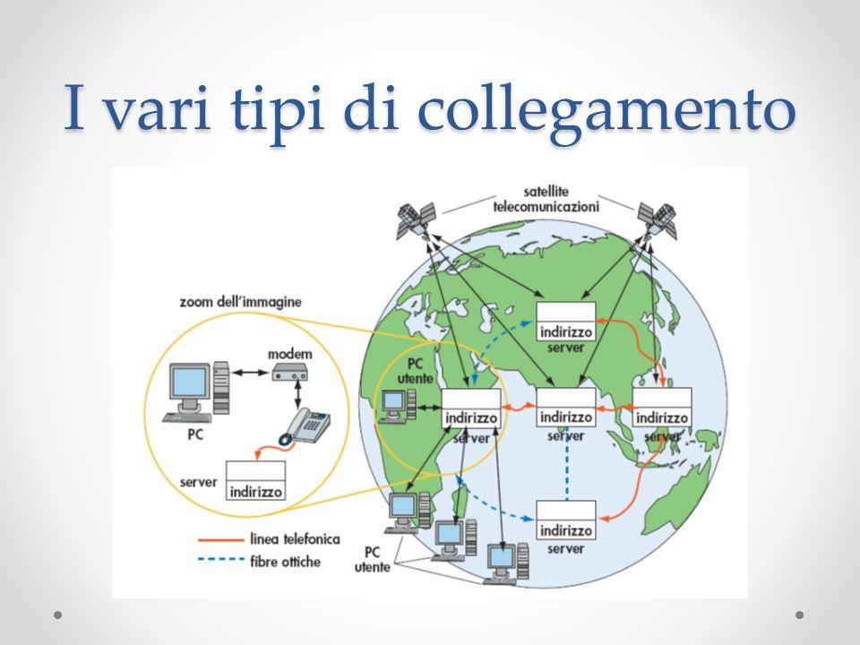 I vari tipi di collegamento