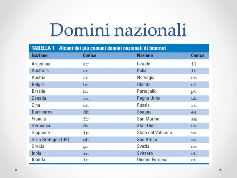 Domini nazionali