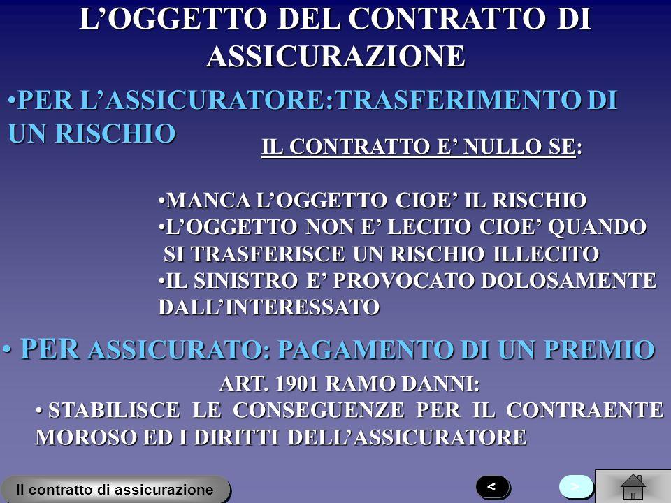 L'OGGETTO DEL CONTRATTO DI ASSICURAZIONE
