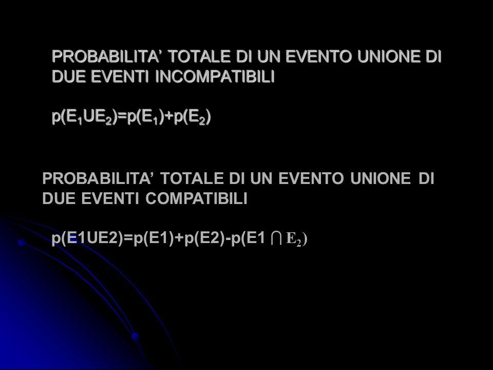 PROBABILITA' TOTALE DI UN EVENTO UNIONE DI DUE EVENTI INCOMPATIBILI p(E1UE2)=p(E1)+p(E2)