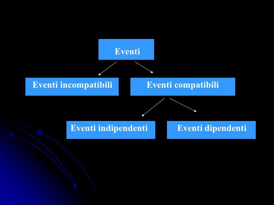 Eventi incompatibili Eventi compatibili Eventi indipendenti