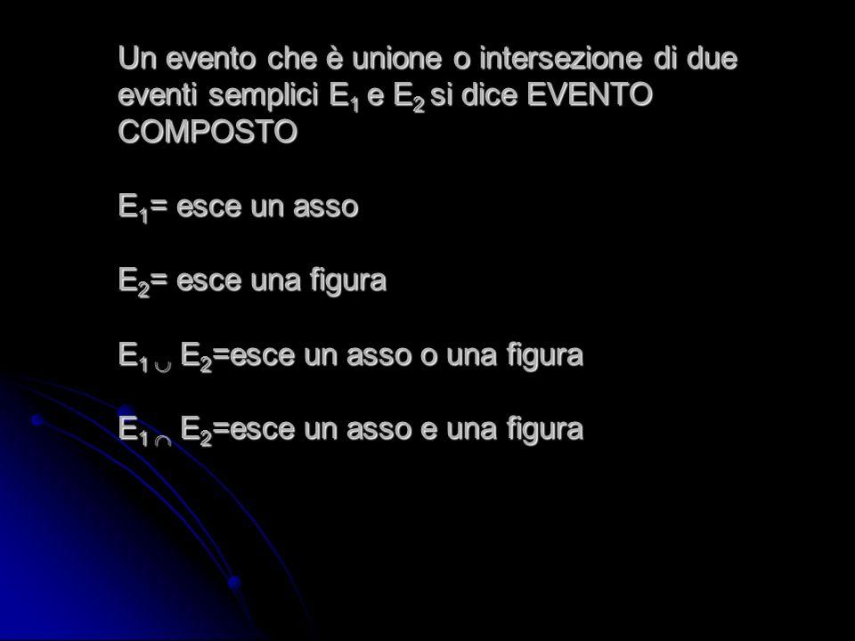 Un evento che è unione o intersezione di due eventi semplici E1 e E2 si dice EVENTO COMPOSTO E1= esce un asso E2= esce una figura E1  E2=esce un asso o una figura E1  E2=esce un asso e una figura