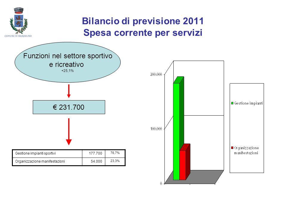 Bilancio di previsione 2011 Spesa corrente per servizi