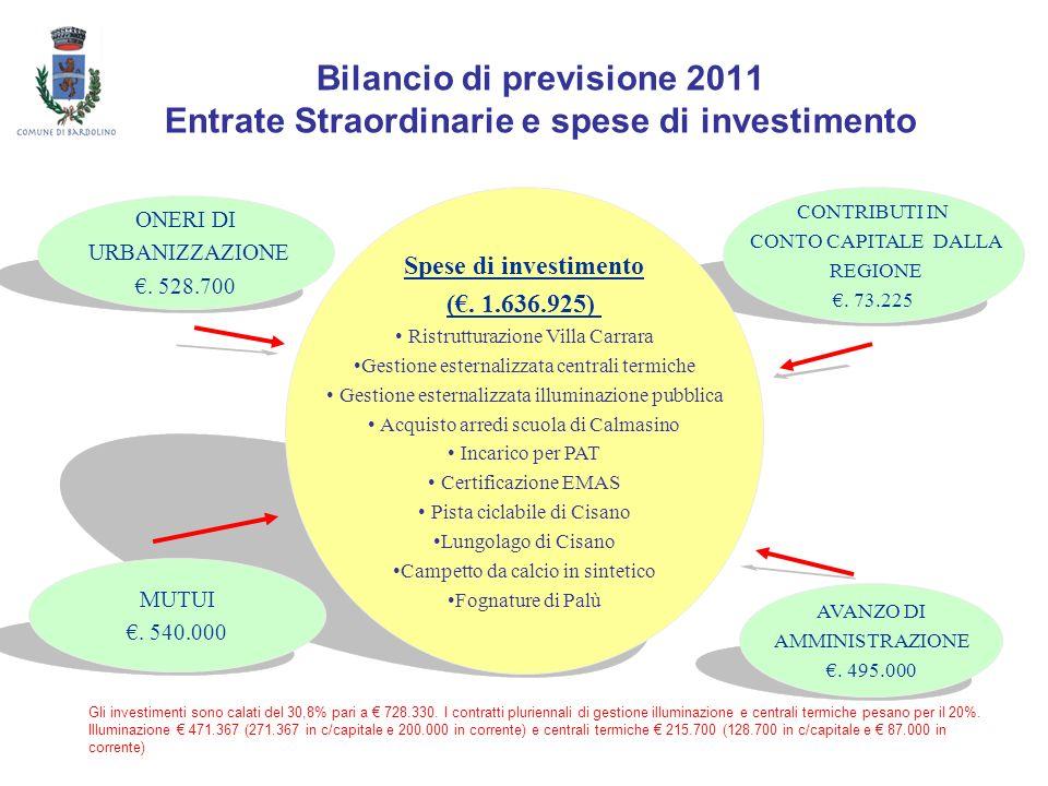 Bilancio di previsione 2011 Entrate Straordinarie e spese di investimento