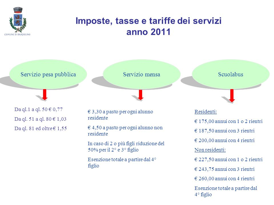 Imposte, tasse e tariffe dei servizi anno 2011