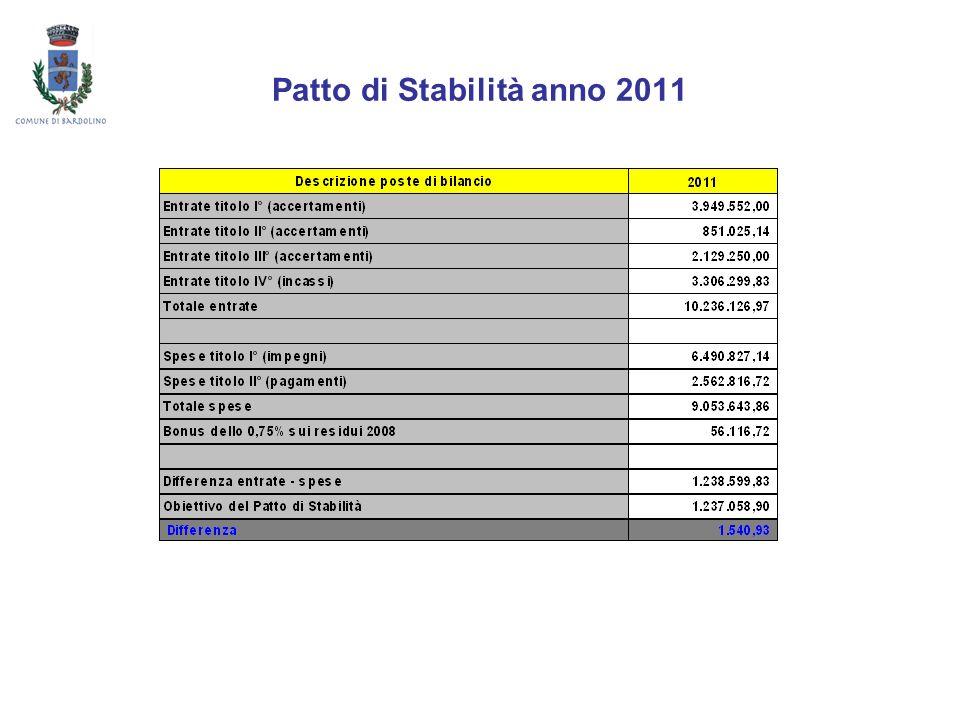 Patto di Stabilità anno 2011