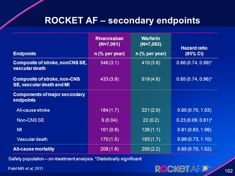 ROCKET AF – secondary endpoints