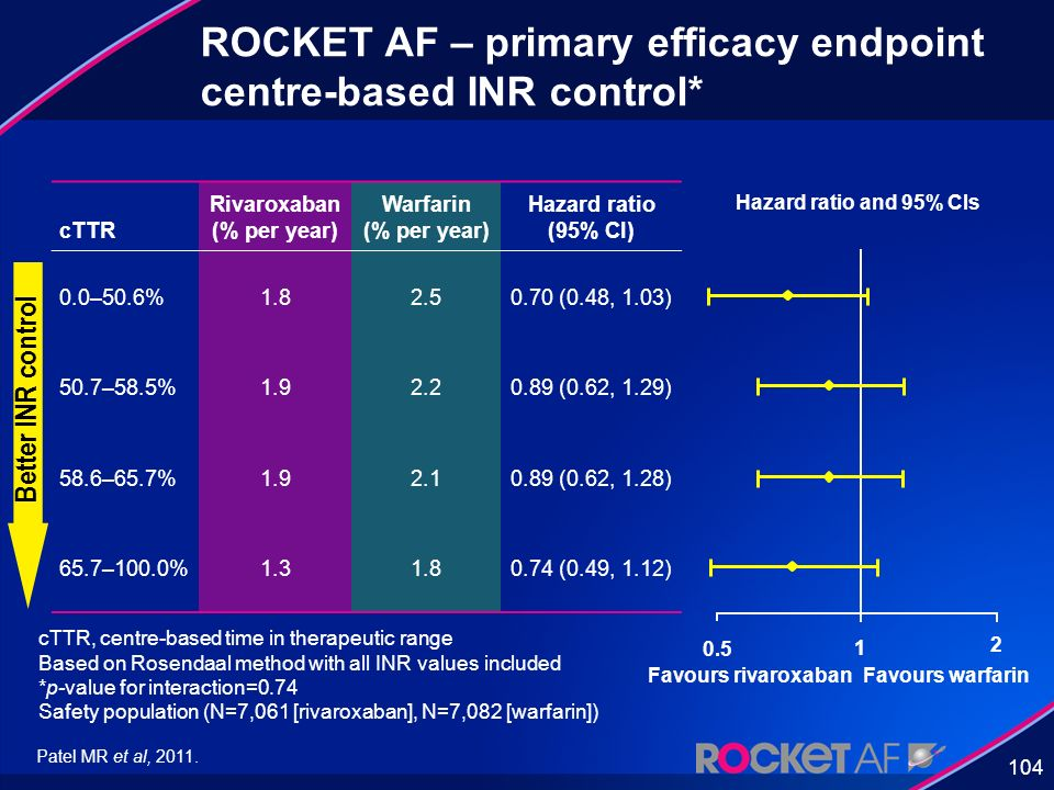 ROCKET AF – primary efficacy endpoint centre-based INR control*