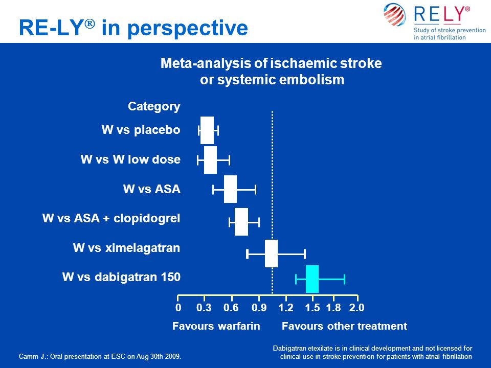Meta-analysis of ischaemic stroke or systemic embolism