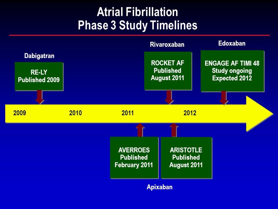 Atrial Fibrillation Phase 3 Study Timelines