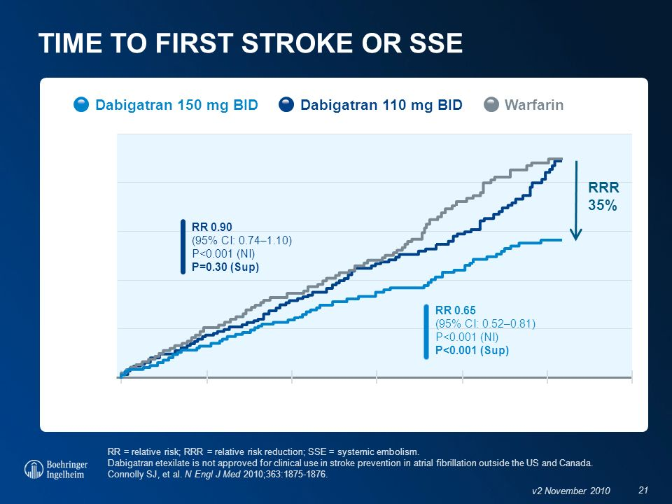 TIME TO FIRST STROKE OR SSE
