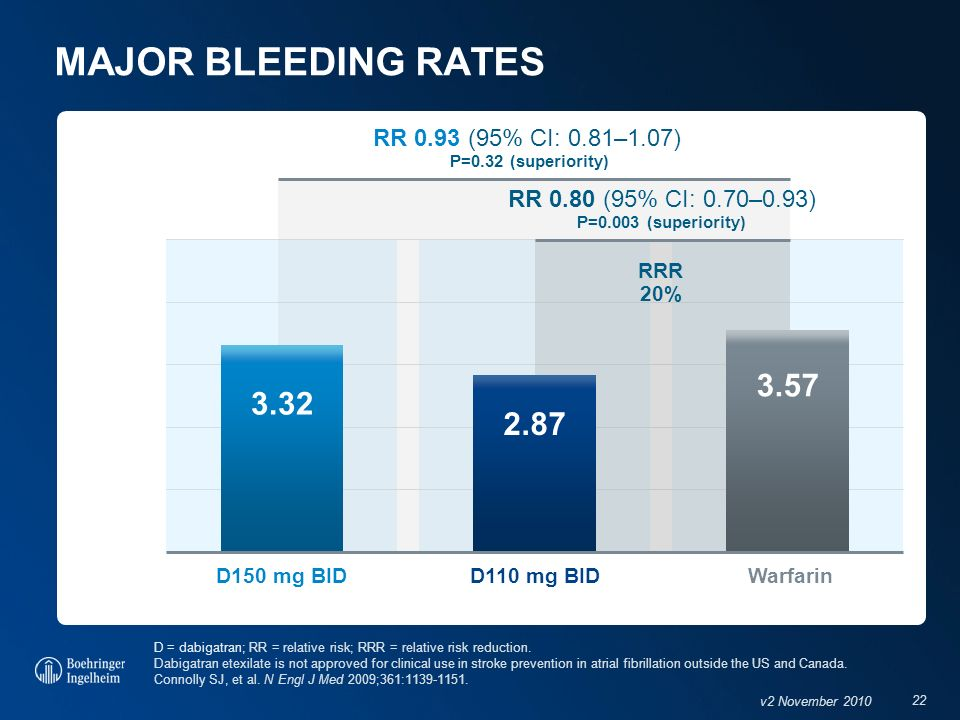 MAJOR BLEEDING RATES 3.57 3.32 2.87 RR 0.93 (95% CI: 0.81–1.07)