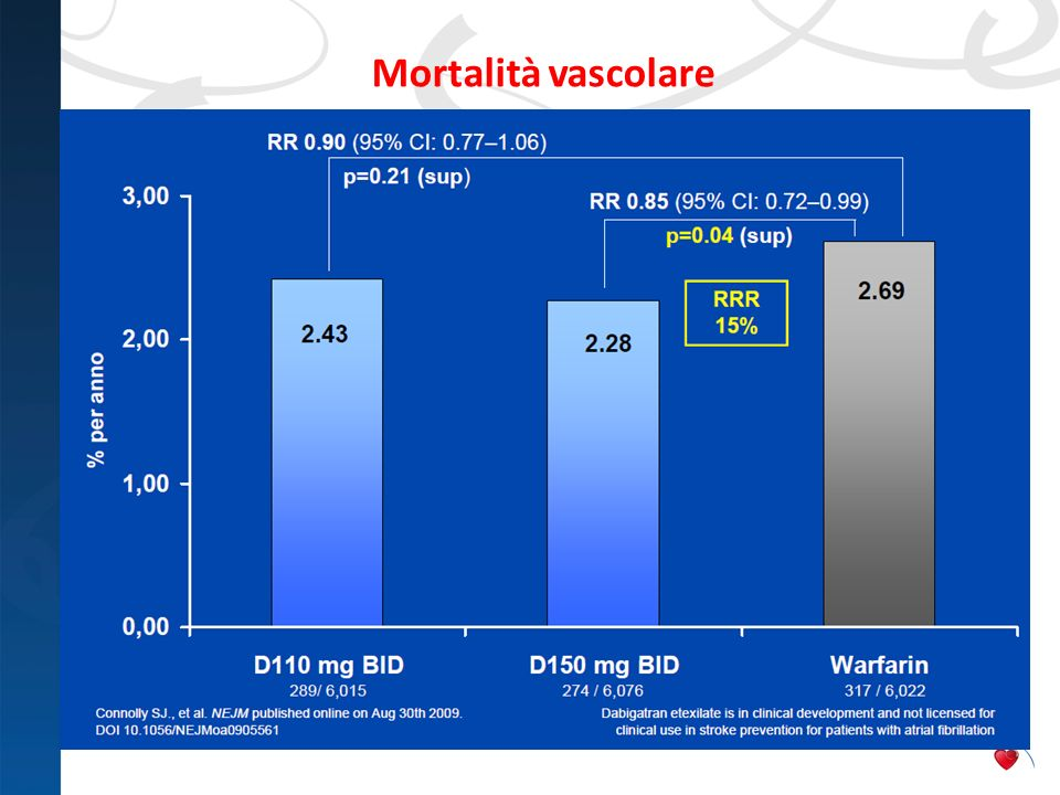 Mortalità vascolare Regarding vascular mortality, dabigatran etexilate 150mg BID was superior to warfarin with p=0.038.