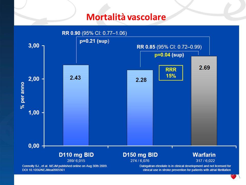 Mortalità vascolareRegarding vascular mortality, dabigatran etexilate 150mg BID was superior to warfarin with p=0.038.