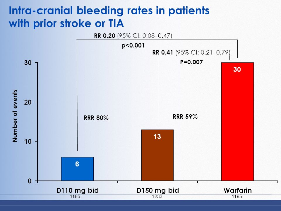 Intra-cranial bleeding rates in patients with prior stroke or TIA