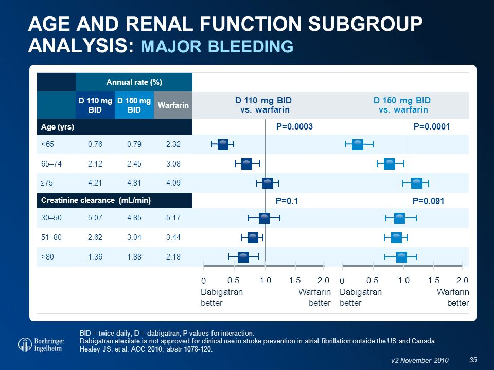 AGE AND RENAL FUNCTION SUBGROUP ANALYSIS: MAJOR BLEEDING