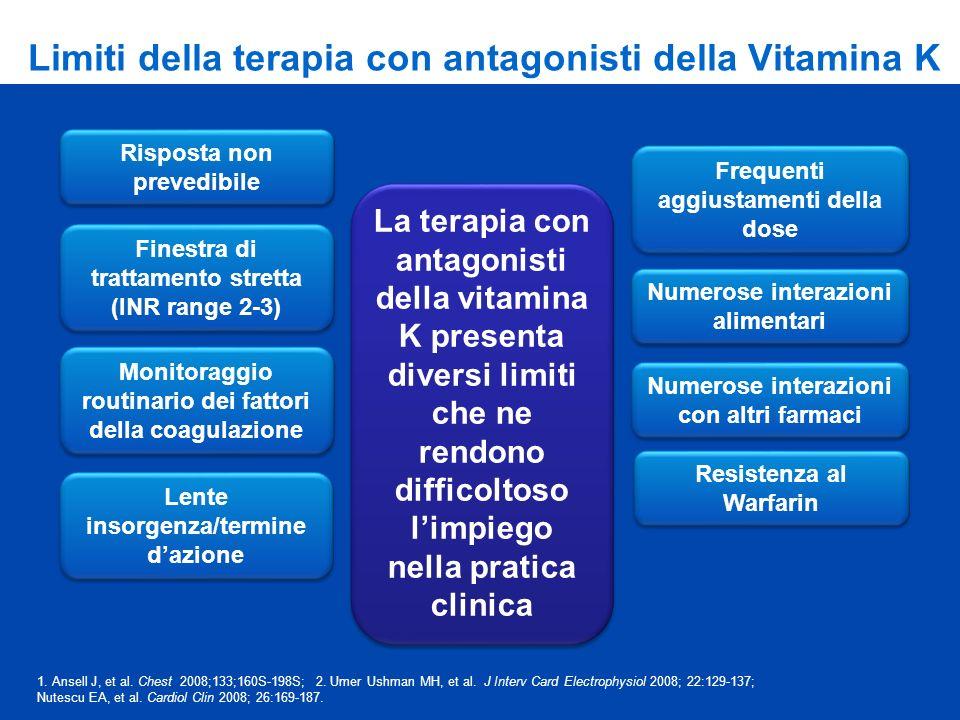 Limiti della terapia con antagonisti della Vitamina K