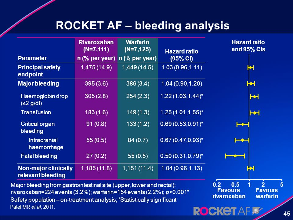 ROCKET AF – bleeding analysis