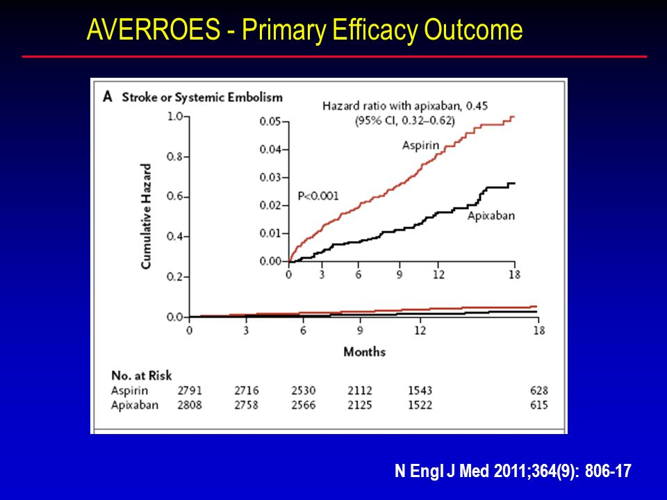 AVERROES - Primary Efficacy Outcome