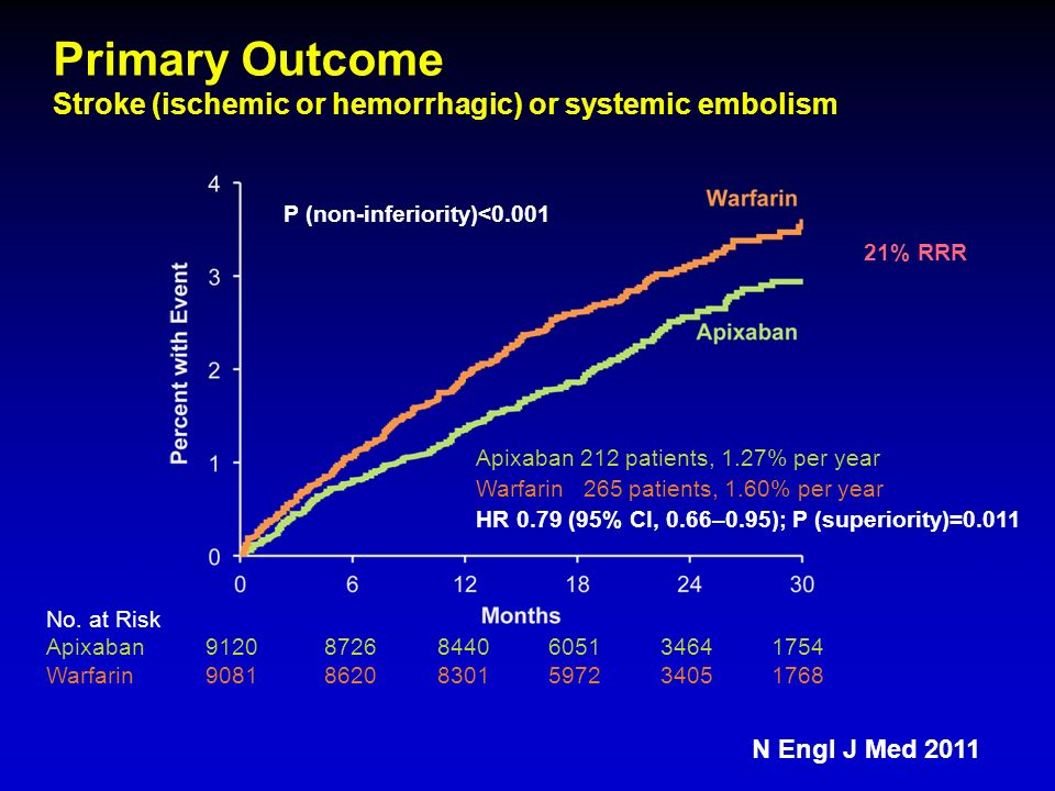 Primary Outcome Stroke (ischemic or hemorrhagic) or systemic embolism