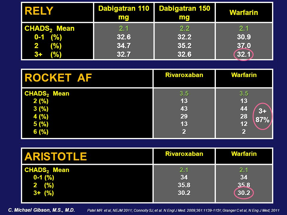RELY ROCKET AF ARISTOTLE Dabigatran 110 mg Dabigatran 150 mg Warfarin