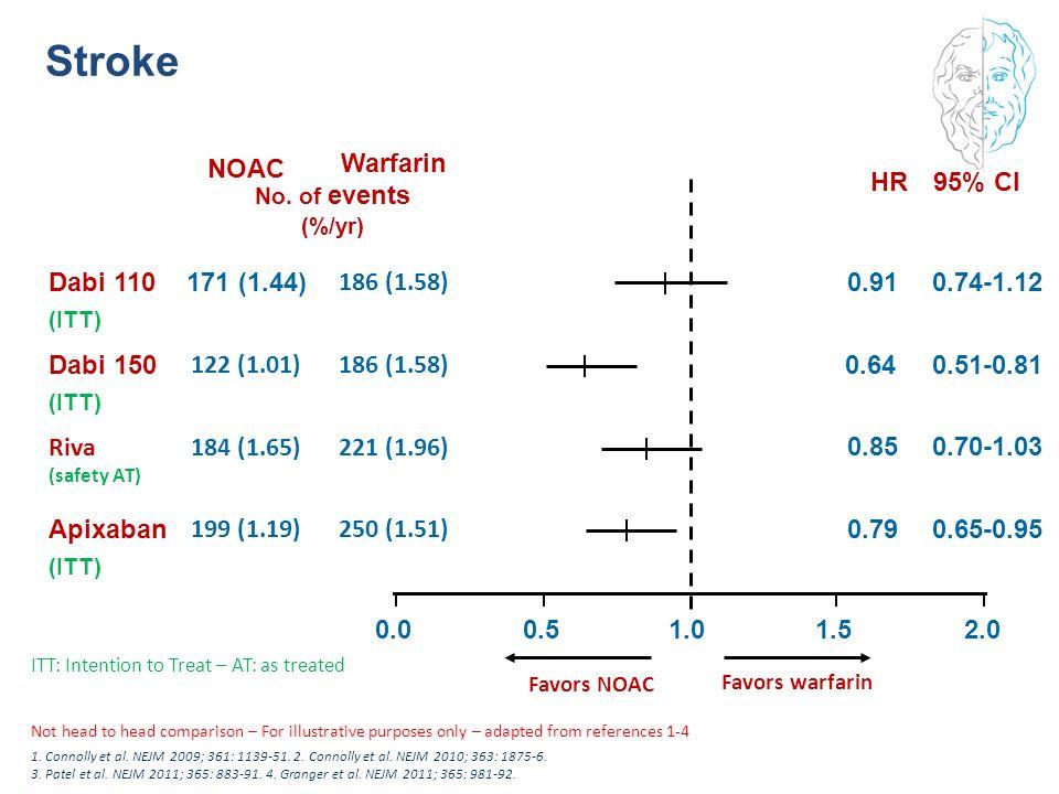 Stroke 199 (1.19) 250 (1.51) 184 (1.65) 221 (1.96) NOAC Warfarin 0.5