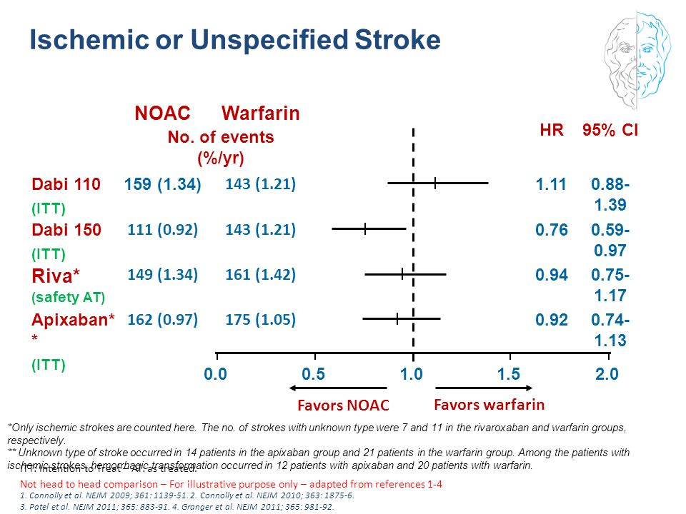 Ischemic or Unspecified Stroke