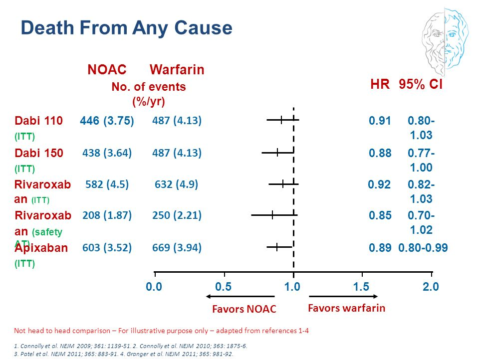 Death From Any Cause NOAC Warfarin HR 95% CI 603 (3.52) 669 (3.94)