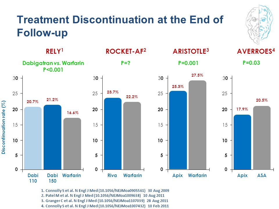 Treatment Discontinuation at the End of Follow-up