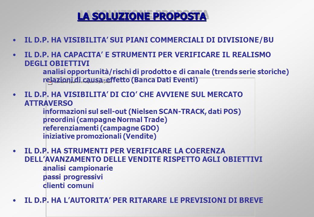 LA SOLUZIONE PROPOSTAIL D.P. HA VISIBILITA' SUI PIANI COMMERCIALI DI DIVISIONE/BU.