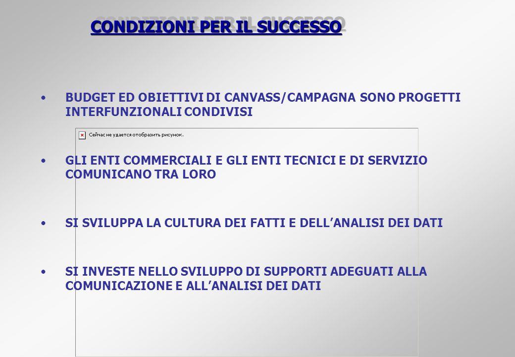 CONDIZIONI PER IL SUCCESSO