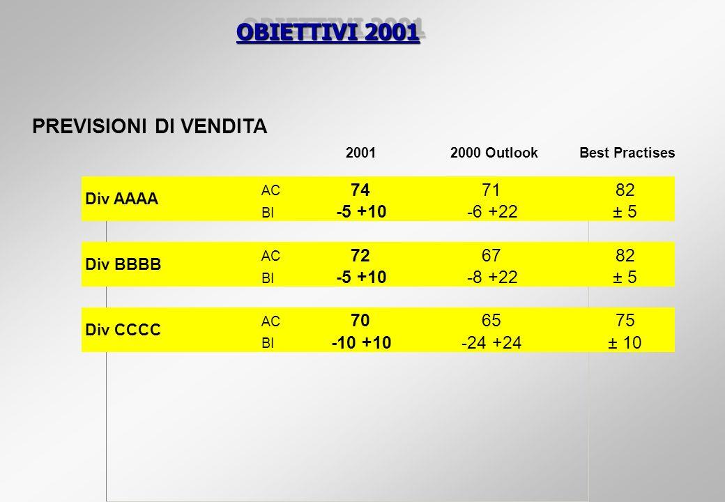 OBIETTIVI 2001 PREVISIONI DI VENDITA 74 71 82 -5 +10 -6 +22 ± 5 72 67