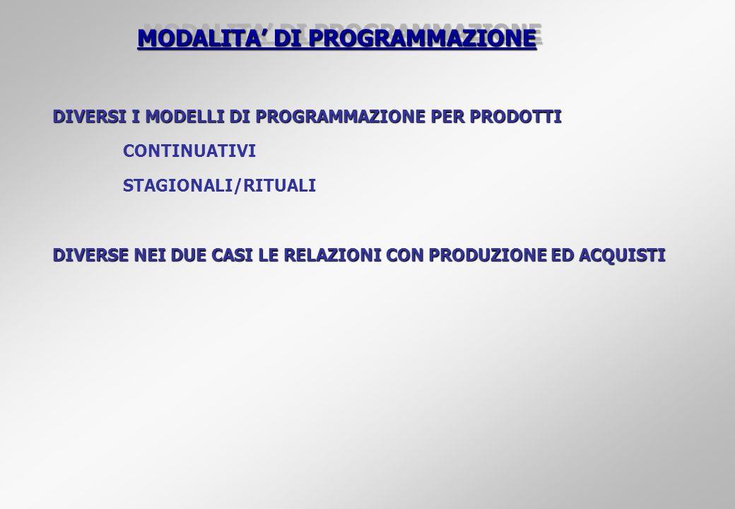 MODALITA' DI PROGRAMMAZIONE
