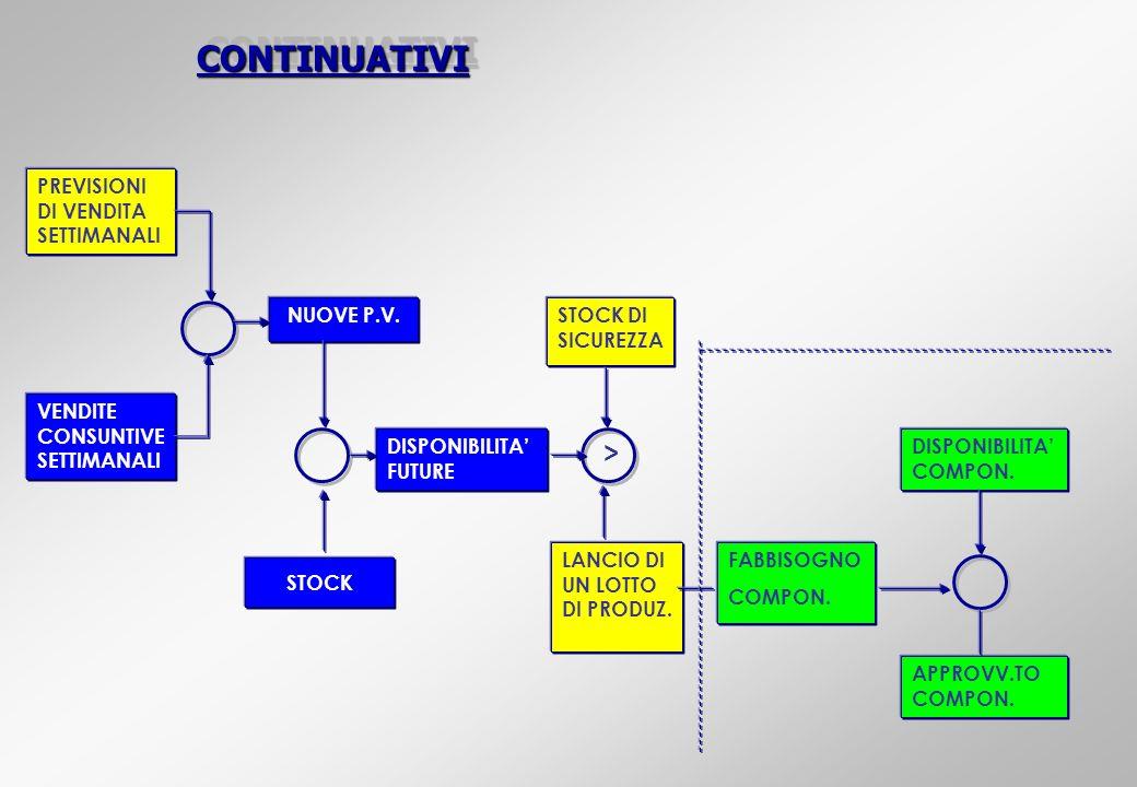 CONTINUATIVI > PREVISIONI DI VENDITA SETTIMANALI NUOVE P.V.