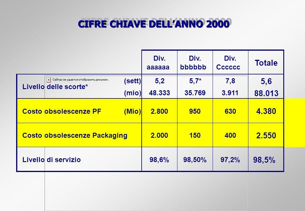 CIFRE CHIAVE DELL'ANNO 2000